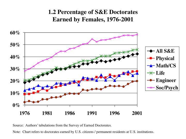 1.2 Percentage of S&E Doctorates