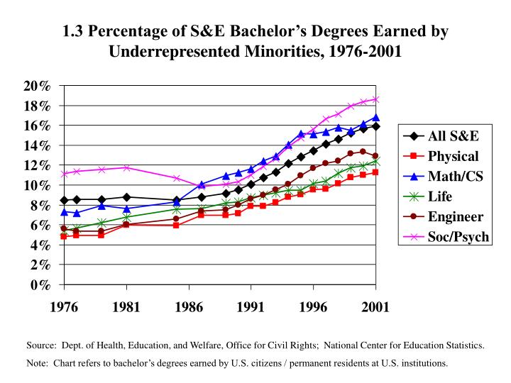 1.3 Percentage of S&E Bachelor's Degrees Earned by Underrepresented Minorities, 1976-2001