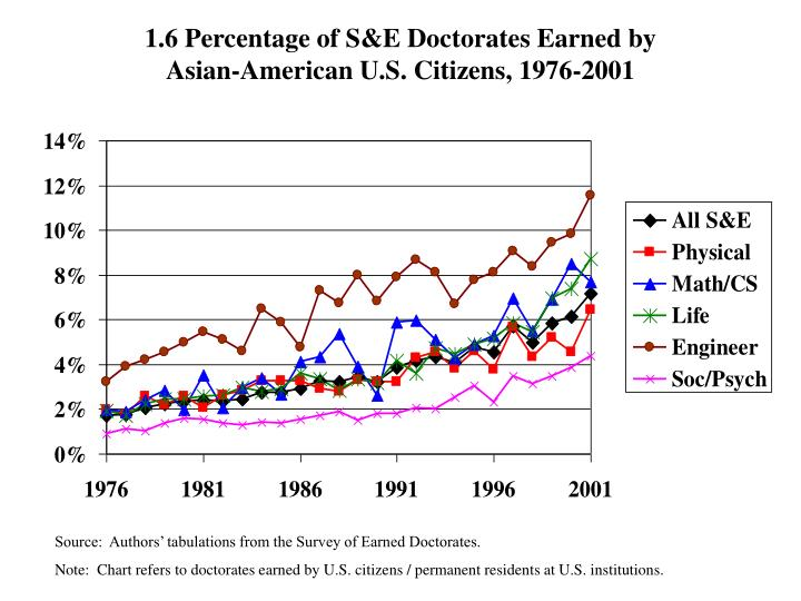 1.6 Percentage of S&E Doctorates Earned by