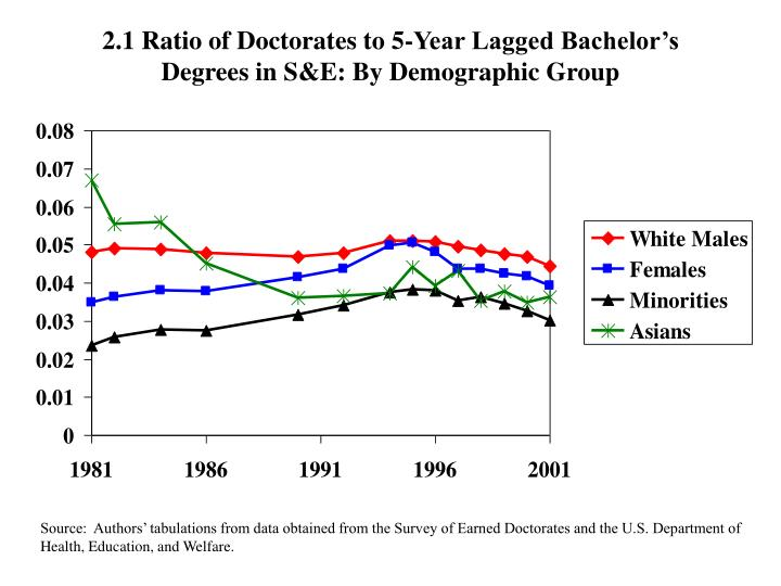 2.1 Ratio of Doctorates to 5-Year Lagged Bachelor's Degrees in S&E: By Demographic Group