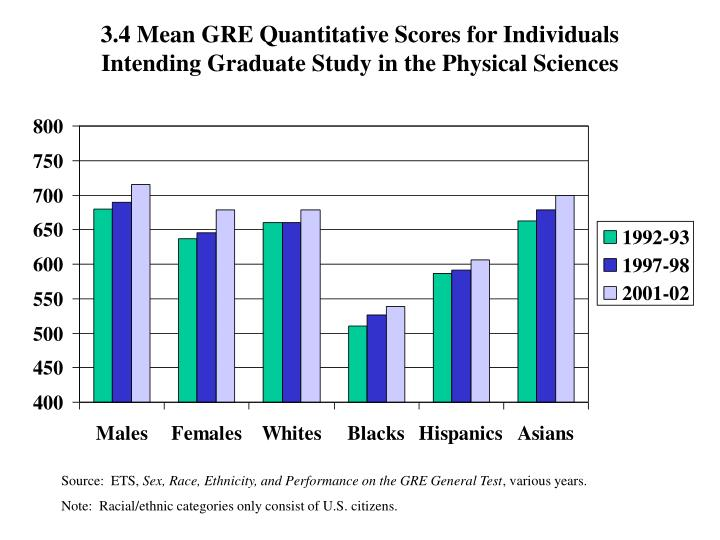 3.4 Mean GRE Quantitative Scores for Individuals Intending Graduate Study in the Physical Sciences