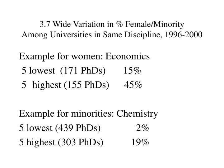 3.7 Wide Variation in % Female/Minority