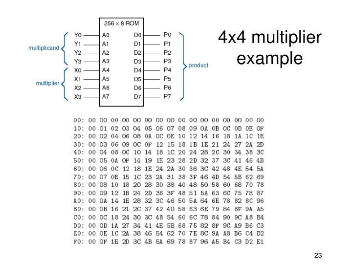 4x4 multiplier example