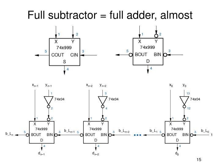 Full subtractor = full adder, almost