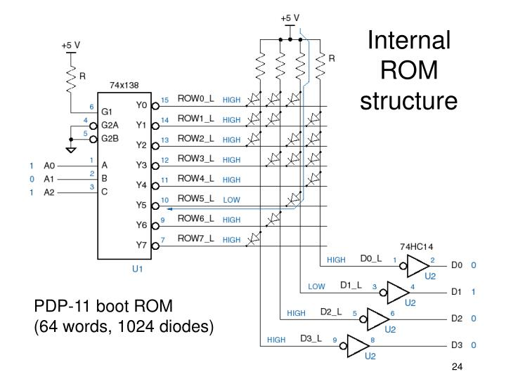 Internal ROM structure