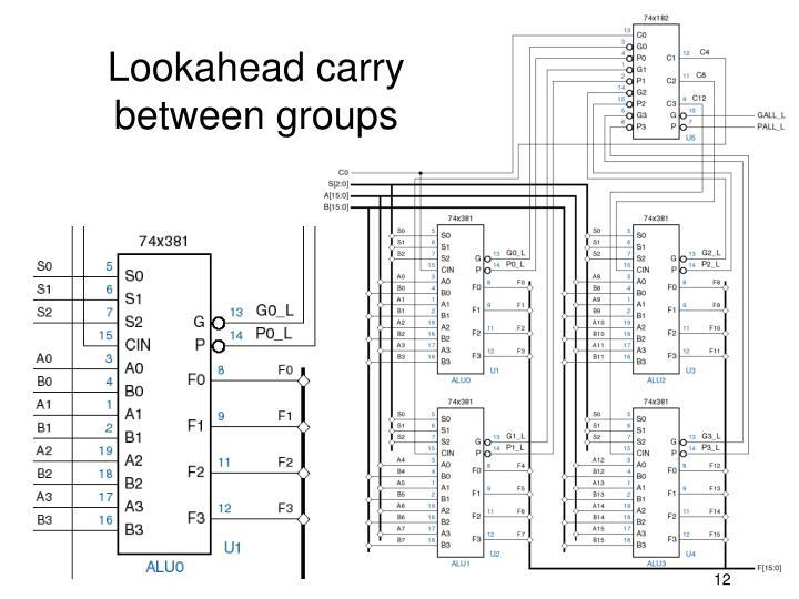 Lookahead carry between groups