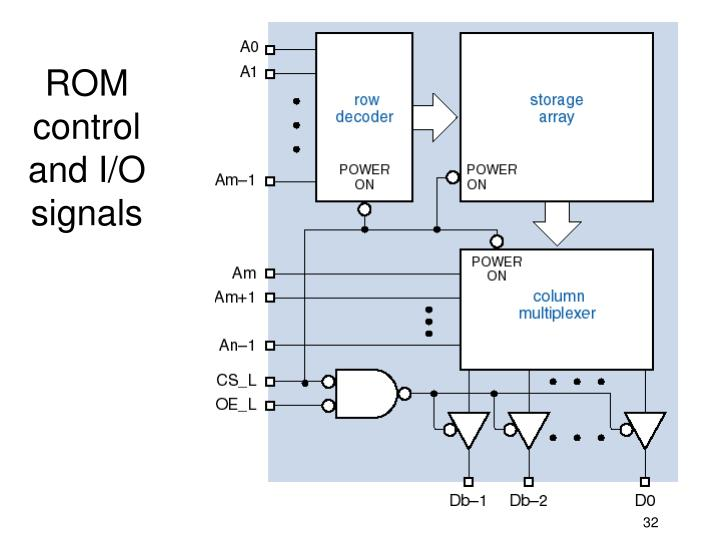 ROM control and I/O signals