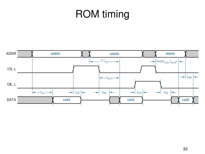 ROM timing