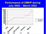 performance of dmhp during july 2002 march 2003