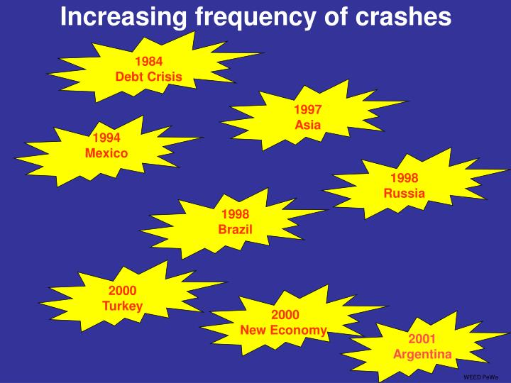 Increasing frequency of crashes