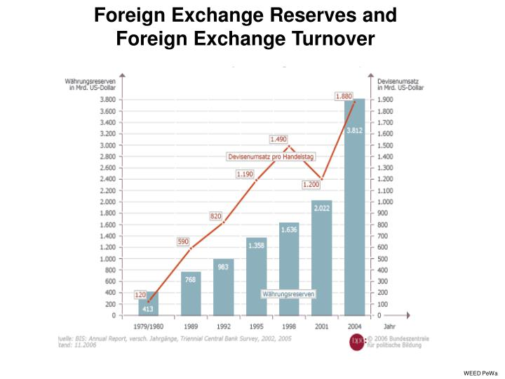 Foreign Exchange Reserves and
