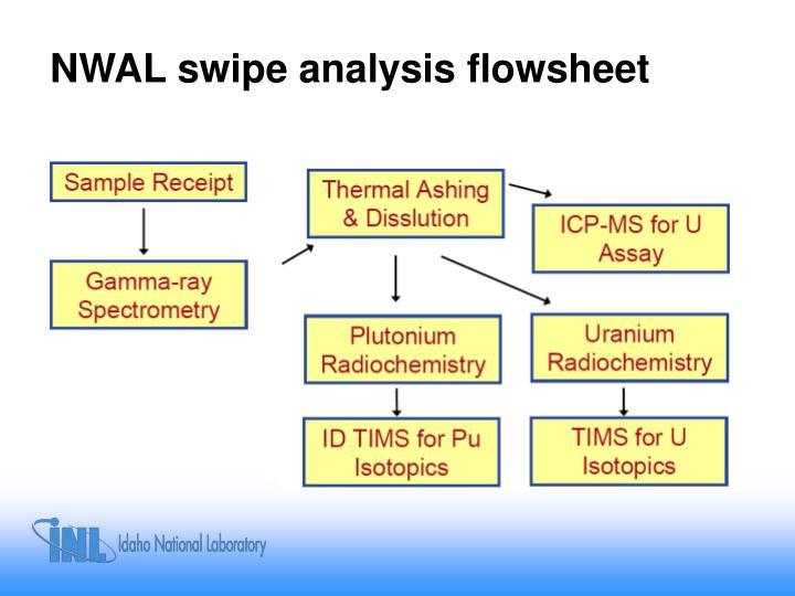 NWAL swipe analysis flowsheet