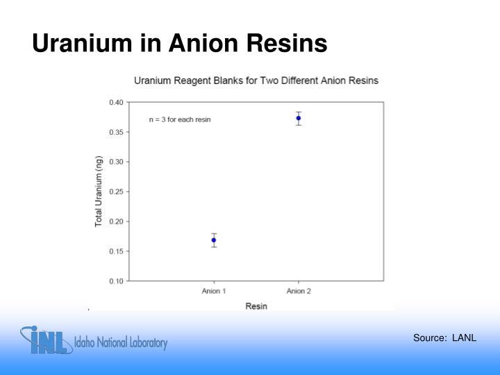 Uranium in Anion Resins