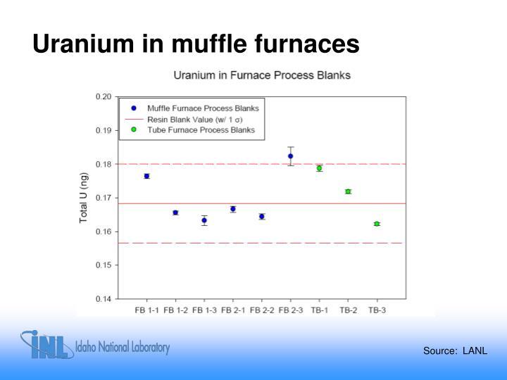 Uranium in muffle furnaces
