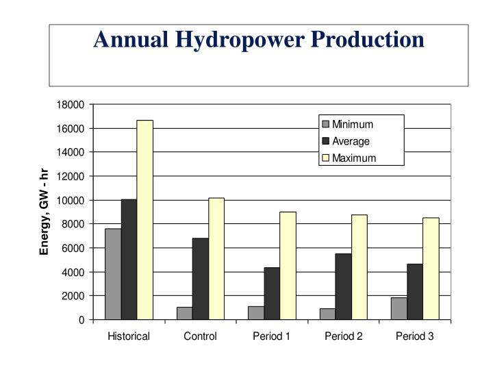 Annual Hydropower Production