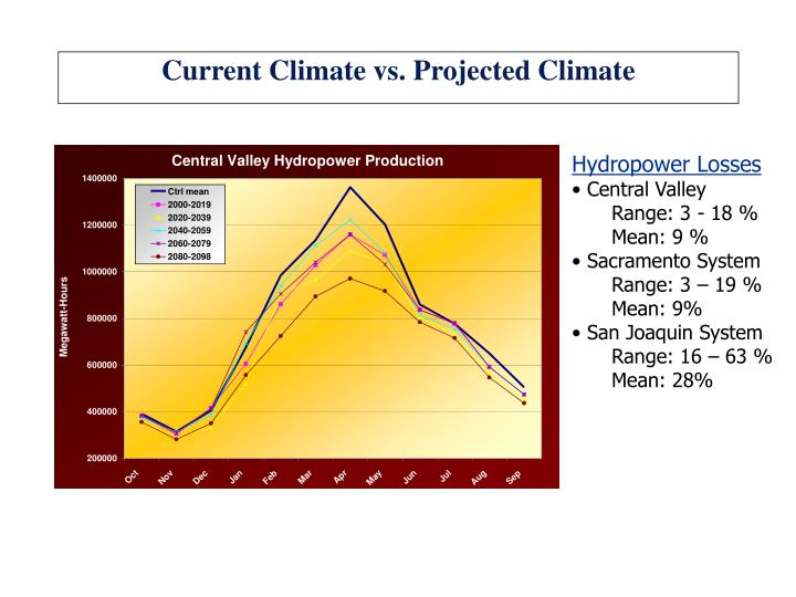 Current Climate vs. Projected Climate