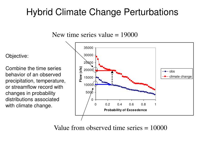 Hybrid Climate Change Perturbations