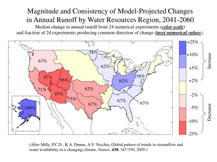 Magnitude and Consistency of Model-Projected Changes