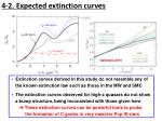 4 2 expected extinction curves