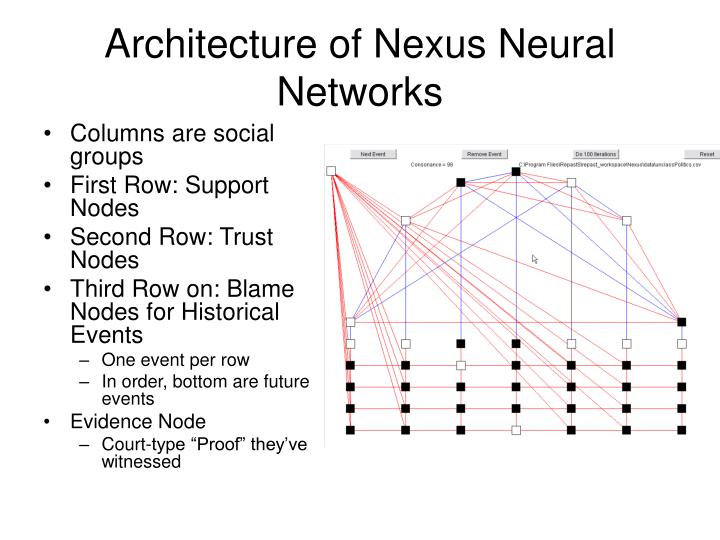 Architecture of Nexus Neural Networks