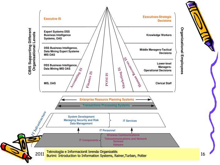 Teknologjia e Informacionit brenda Organizatës