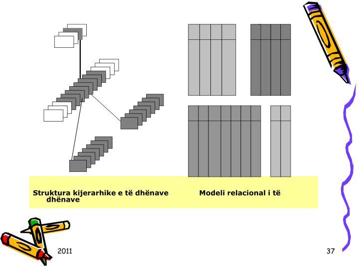 Struktura kijerarhike e të dhënave             Modeli relacional i të dhënave