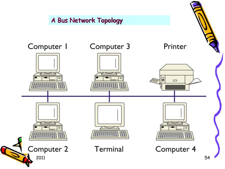 A Bus Network Topology