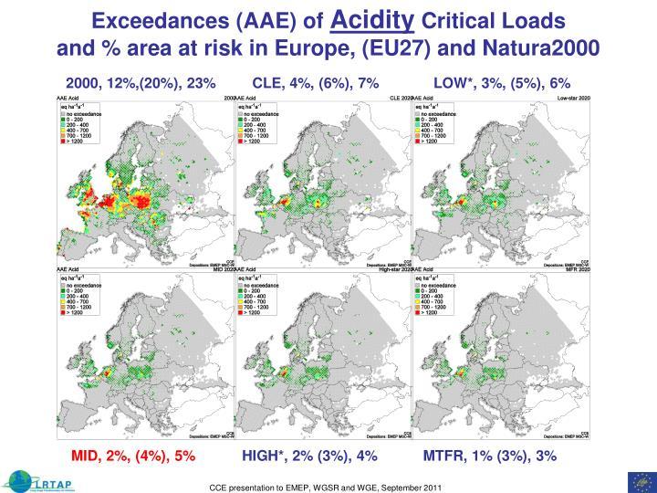 Exceedances (AAE) of