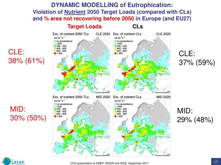 DYNAMIC MODELLING of Eutrophication: