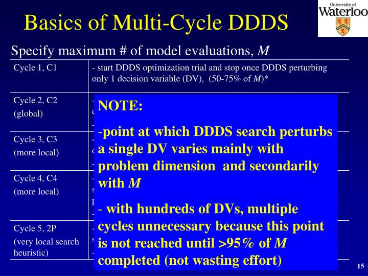 Basics of Multi-Cycle DDDS