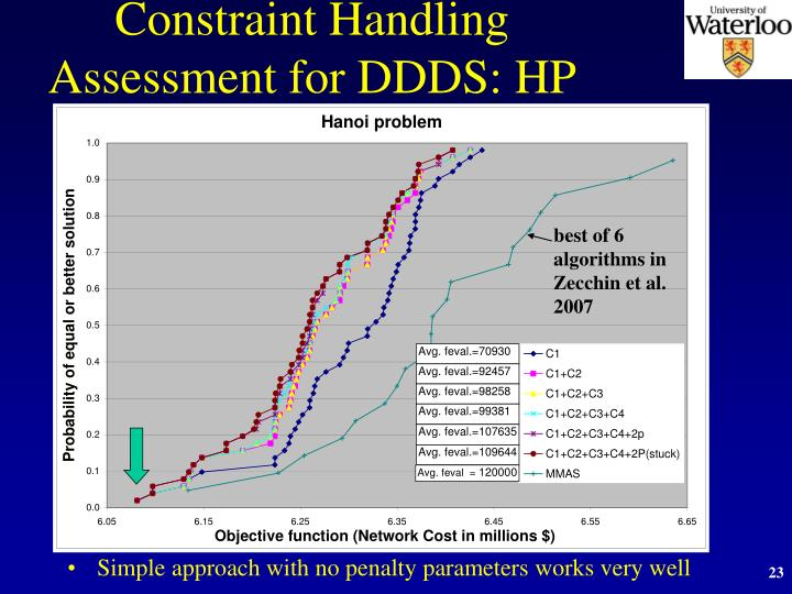 Constraint Handling Assessment for DDDS: HP