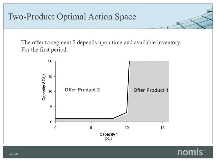 Two-Product Optimal Action Space