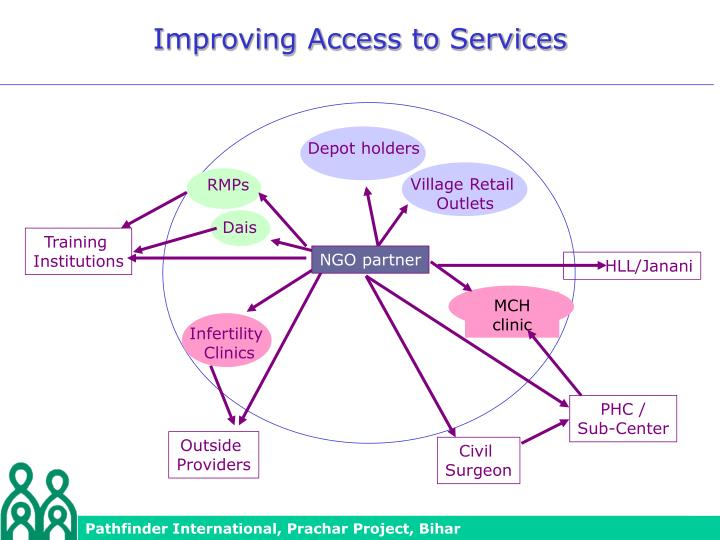 Improving Access to Services