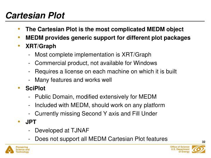 Cartesian Plot