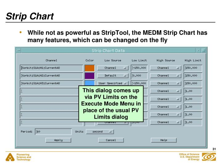 Strip Chart