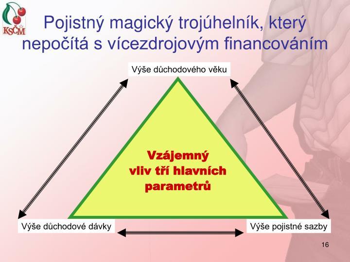 Pojistný magický trojúhelník, který nepočítá s vícezdrojovým financováním