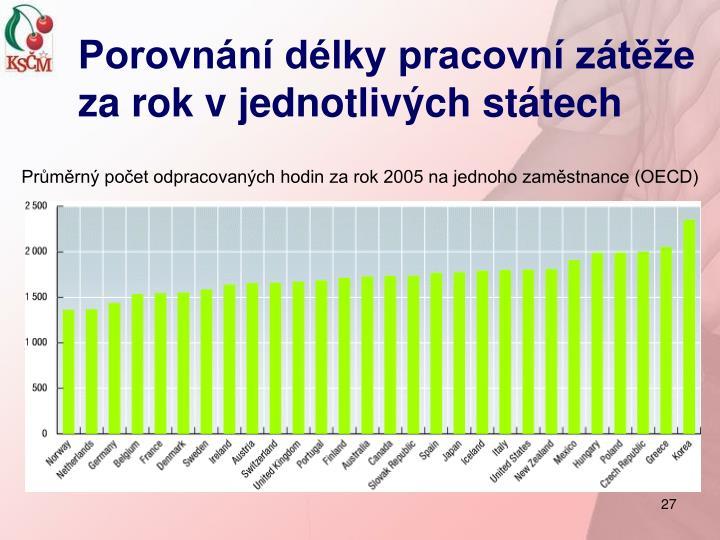 Porovnání délky pracovní zátěže za rok v jednotlivých státech