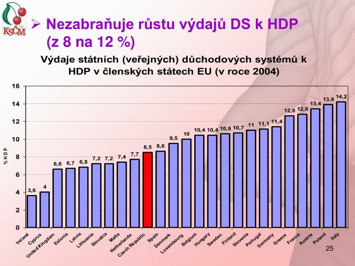 Nezabraňuje růstu výdajů DS k HDP