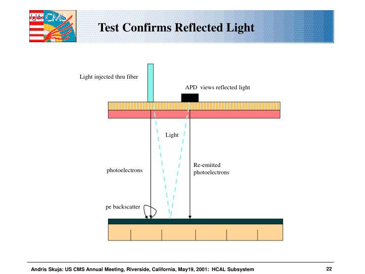 Test Confirms Reflected Light
