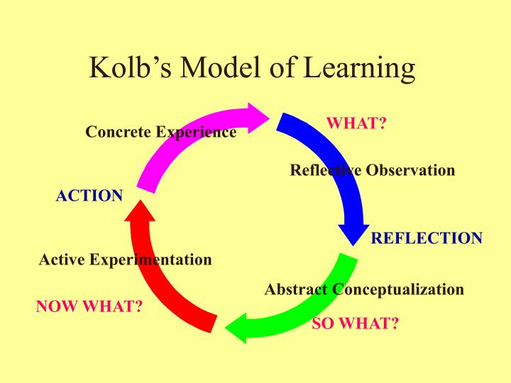 Kolb s model of learning
