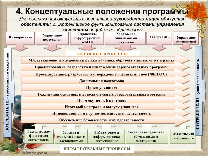4. Концептуальные положения программы