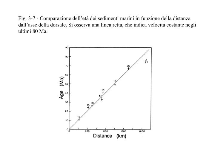 Fig. 3-7 - Comparazione dell'età dei sedimenti marini in funzione della distanza dall'asse della dorsale. Si osserva una linea retta, che indica velocità costante negli ultimi 80 Ma.