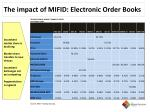 the impact of mifid electronic order books