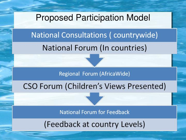 Proposed Participation Model