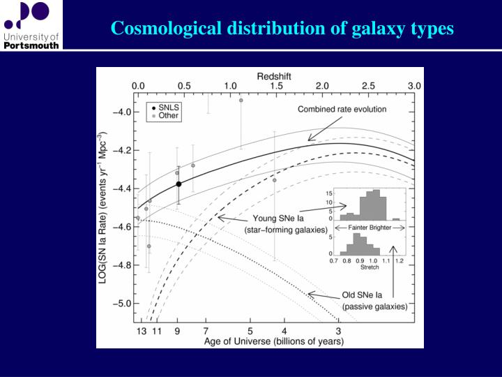 Cosmological distribution of galaxy types
