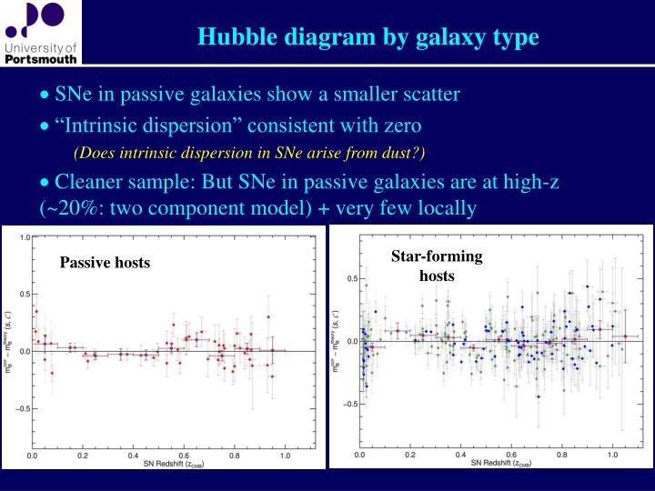 Hubble diagram by galaxy type