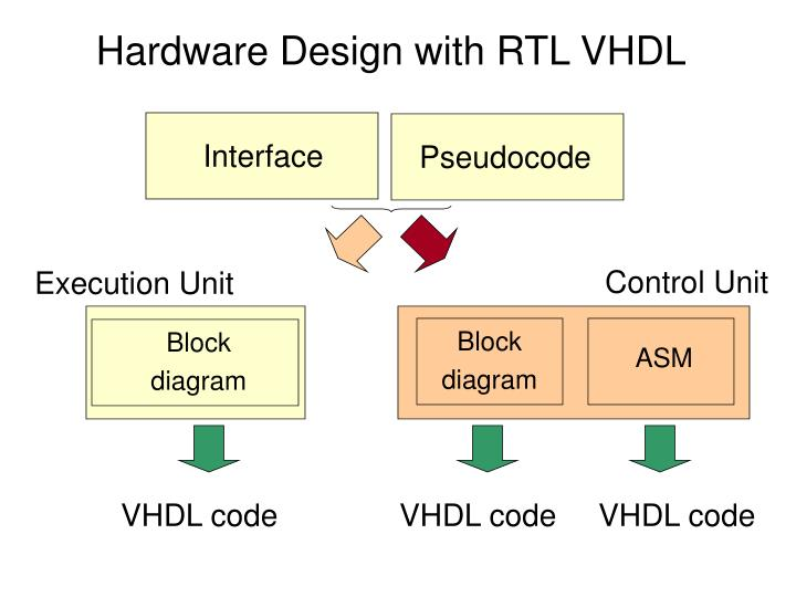 Hardware Design with RTL VHDL