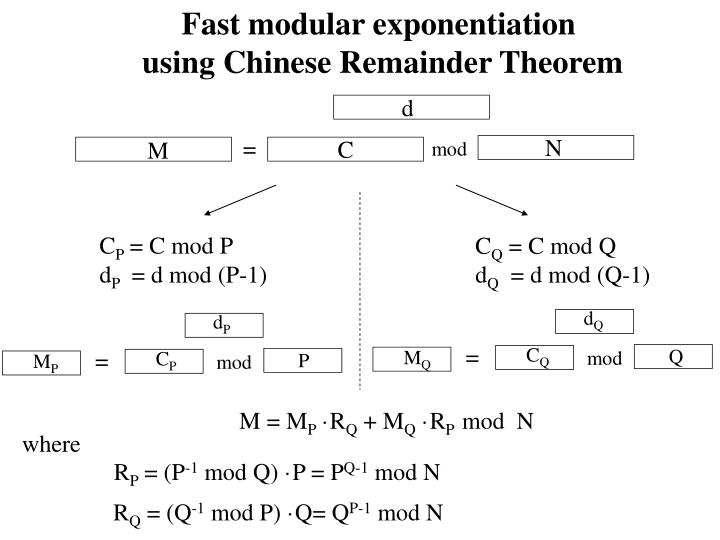 Fast modular exponentiation