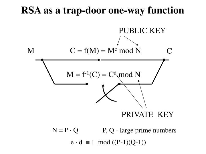 RSA as a trap-door one-way function