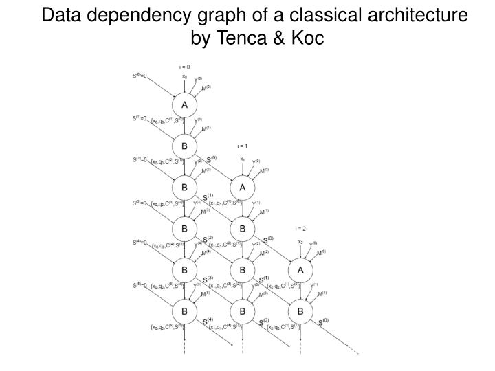 Data dependency graph of a classical architecture